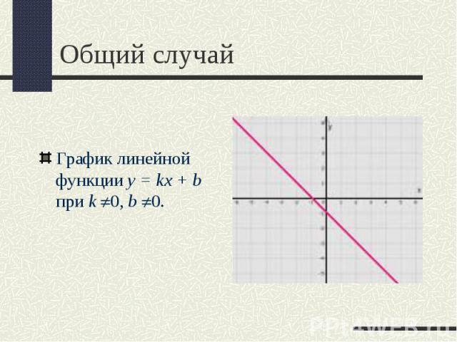 График линейной функции y = kx + b при k 0,b 0. График линейной функции y = kx + b при k 0,b 0.