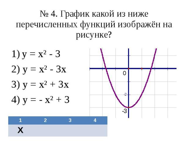 № 4. График какой из ниже перечисленных функций изображён на рисунке? у = х² - 3 2) у = х² - 3х 3) у = х² + 3х 4) у = - х² + 3