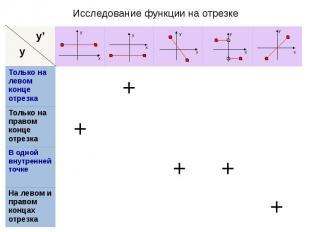 Исследование функции на отрезке