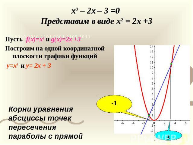 x2 – 2x – 3 =0 Представим в виде x2 = 2x +3 Пусть f(x)=x2 и g(x)=2x +3 Построим на одной координатной плоскости графики функций y=x2 и y= 2x + 3