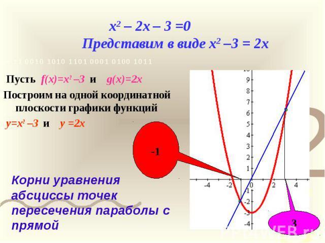 x2 – 2x – 3 =0 Представим в виде x2 –3 = 2x Пусть f(x)=x2 –3 и g(x)=2x Построим на одной координатной плоскости графики функций y=x2 –3 и y =2x