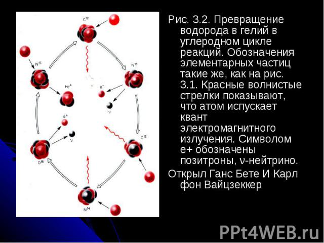 Рис. 3.2. Превращение водорода в гелий в углеродном цикле реакций. Обозначения элементарных частиц такие же, как на рис. 3.1. Красные волнистые стрелки показывают, что атом испускает квант электромагнитного излучения. Символом е+ обозначены позитрон…