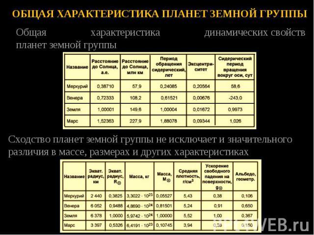 Общая характеристика динамическихсвойств планетземнойгруппы Общая характеристика динамическихсвойств планетземнойгруппы