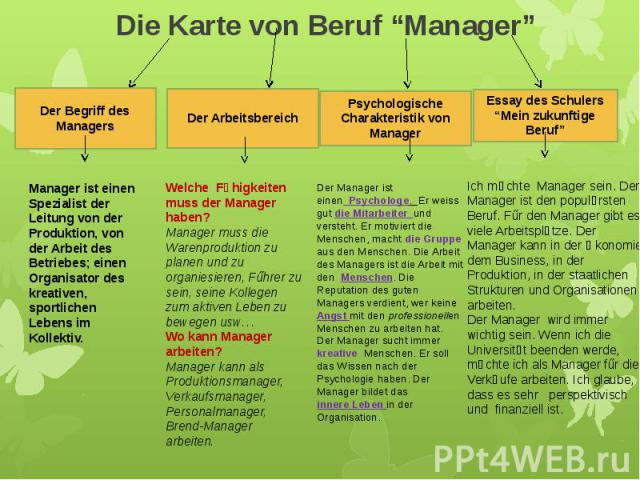 """Die Karte von Beruf """"Manager"""" Der Arbeitsbereich"""