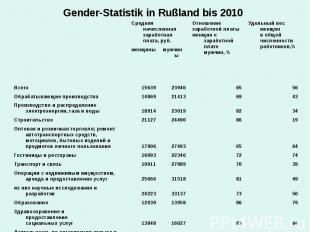 Gender-Statistik in Rußland bis 2010