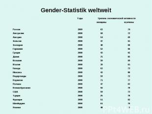 Gender-Statistik weltweit
