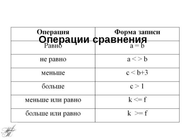 Операции сравнения