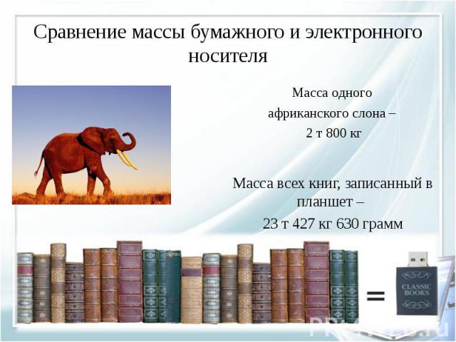 Масса всех книг, записанный в планшет – Масса всех книг, записанный в планшет – 23 т 427 кг 630 грамм