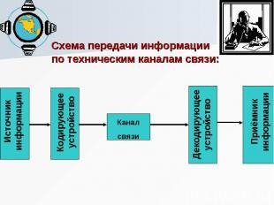 Схема передачи информации Схема передачи информации по техническим каналам связи