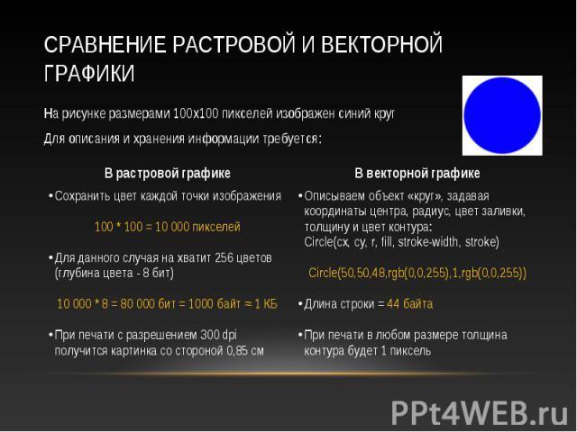 На рисунке размерами 100х100 пикселей изображен синий круг На рисунке размерами 100х100 пикселей изображен синий круг Для описания и хранения информации требуется: