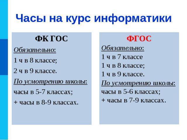 ФК ГОС ФК ГОС Обязательно: 1 ч в 8 классе; 2 ч в 9 классе. По усмотрению школы: часы в 5-7 классах; + часы в 8-9 классах.
