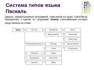 Система типов языка Паскаль Данные, обрабатываемые программой, записанной на язы