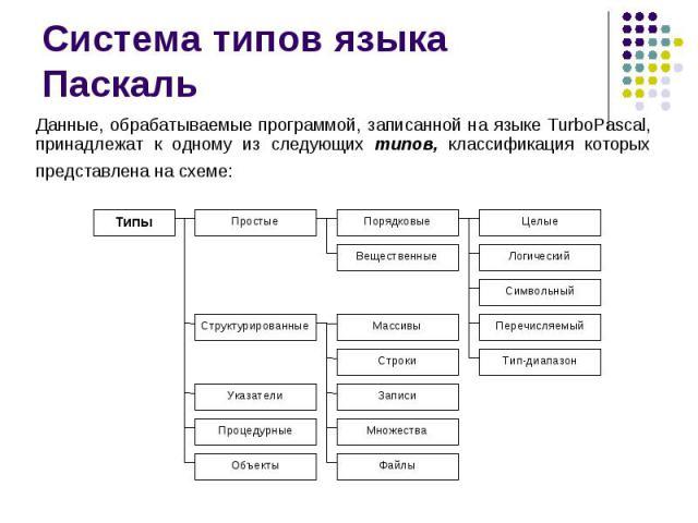 Система типов языка Паскаль Данные, обрабатываемые программой, записанной на языке TurboPascal, принадлежат к одному из следующих типов, классификация которых представлена на схеме: