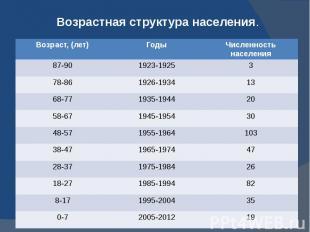Возрастная структура населения.