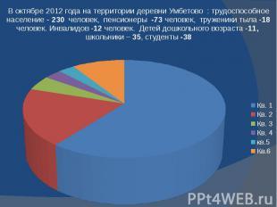 В октябре 2012 года на территории деревни Умбетово : трудоспособное население -