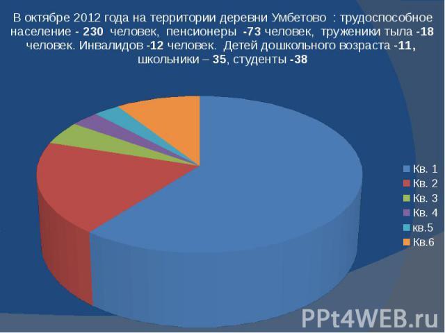 В октябре 2012 года на территории деревни Умбетово : трудоспособное население - 230 человек, пенсионеры -73 человек, труженики тыла -18 человек. Инвалидов -12 человек. Детей дошкольного возраста -11, школьники – 35, студенты -38