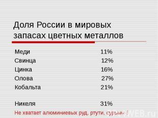 Доля России в мировых запасах цветных металлов Меди 11% Свинца 12% Цинка 16% Оло