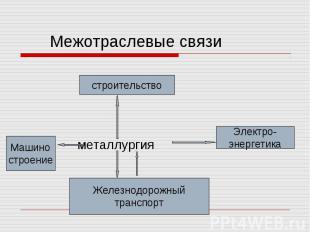 Межотраслевые связи металлургия
