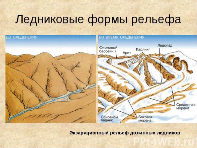 Ледниковые формы рельефа