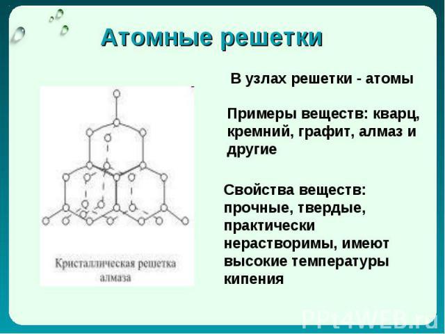 Атомные решетки