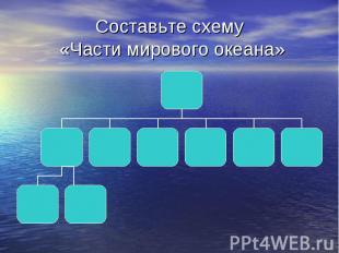 Составьте схему «Части мирового океана»