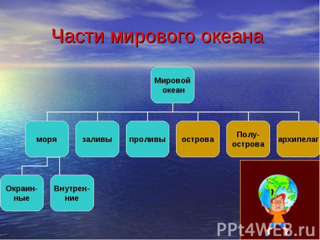 Части мирового океана