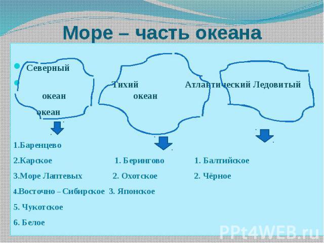 Море – часть океана Северный Тихий Атлантический Ледовитый океан океан океан 1.Баренцево 2.Карское 1. Берингово 1. Балтийское 3.Море Лаптевых 2. Охотское 2. Чёрное 4.Восточно – Сибирское 3. Японское 5. Чукотское 6. Белое