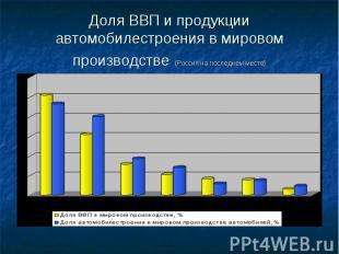 Доля ВВП и продукции автомобилестроения в мировом производстве (Россия на послед