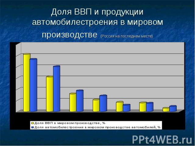Доля ВВП и продукции автомобилестроения в мировом производстве (Россия на последнем месте)