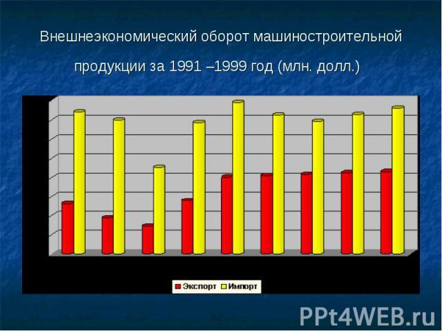 Внешнеэкономический оборот машиностроительной продукции за 1991 –1999 год (млн. долл.)