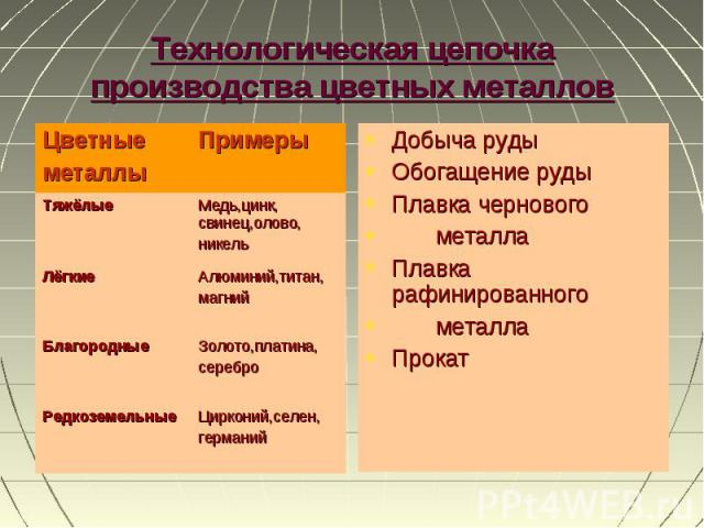 Добыча руды Добыча руды Обогащение руды Плавка чернового металла Плавка рафинированного металла Прокат