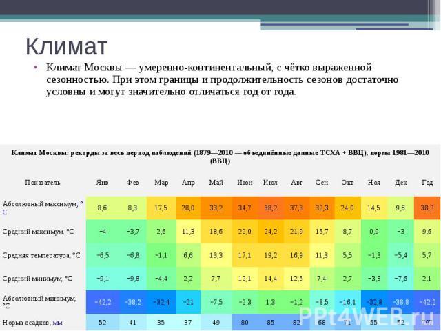Климат Климат Москвы—умеренно-континентальный, с чётко выраженной сезонностью. При этом границы и продолжительность сезонов достаточно условны и могут значительно отличаться год от года.