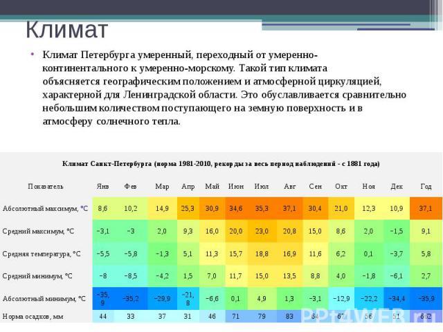 Климат Климат Петербурга умеренный, переходный отумеренно-континентальногокумеренно-морскому. Такой тип климата объясняетсягеографическим положениемиатмосферной циркуляцией, характерной дляЛенинградской обла…