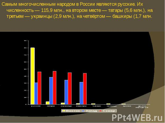 Самым многочисленным народом в России являются русские. Их численность — 115,9 млн., на втором месте — татары (5,6 млн.), на третьем — украинцы (2,9 млн.), на четвёртом — башкиры (1,7 млн. Самым многочисленным народом в России являются русские. Их ч…