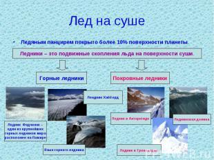 Лед на суше Ледяным панцирем покрыто более 10% поверхности планеты.