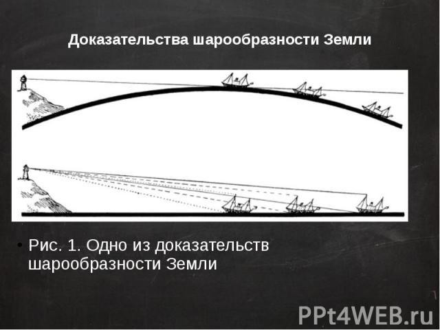 Доказательства шарообразности Земли Рис. 1. Одно из доказательств шарообразности Земли
