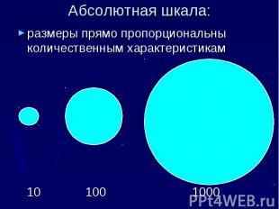 Абсолютная шкала: размеры прямо пропорциональны количественным характеристикам 1
