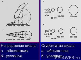 Ступенчатая шкала: а – абсолютная; б - условная
