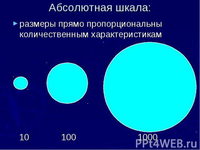 Абсолютная шкала: размеры прямо пропорциональны количественным характеристикам 10 100 1000