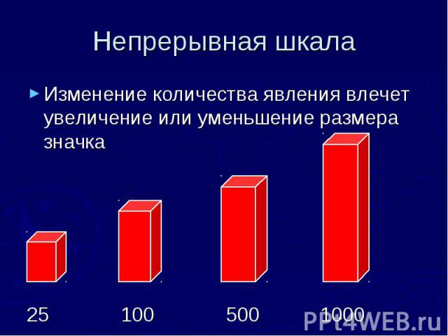 Непрерывная шкала Изменение количества явления влечет увеличение или уменьшение размера значка 25 100 500 1000