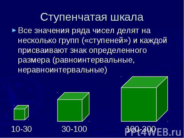 Ступенчатая шкала Все значения ряда чисел делят на несколько групп («ступеней») и каждой присваивают знак определенного размера (равноинтервальные, неравноинтервальные) 10-30 30-100 100-300