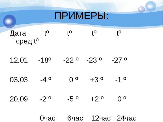 Дата tº tº tº tº сред tº Дата tº tº tº tº сред tº 12.01 -18º -22 º -23 º -27 º 03.03 -4 º 0 º +3 º -1 º 20.09 -2 º -5 º +2 º 0 º 0час 6час 12час 24час