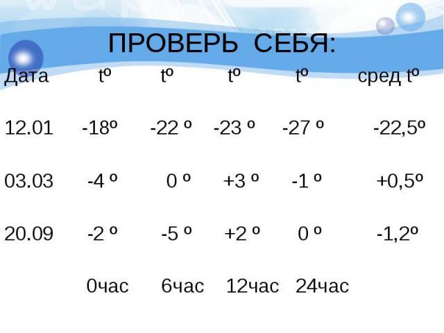 Дата tº tº tº tº сред tº Дата tº tº tº tº сред tº 12.01 -18º -22 º -23 º -27 º -22,5º 03.03 -4 º 0 º +3 º -1 º +0,5º 20.09 -2 º -5 º +2 º 0 º -1,2º 0час 6час 12час 24час