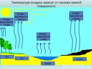 Температура воздуха зависит от нагрева земной поверхности