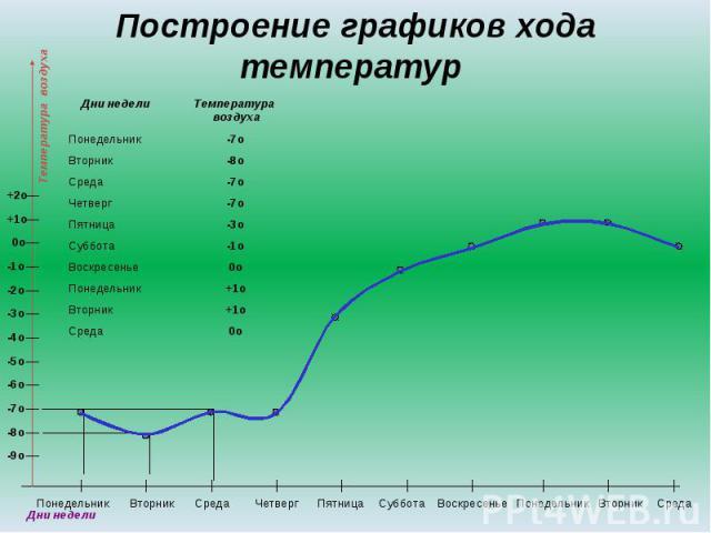Построение графиков хода температур