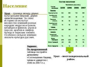 Урал – граница между двумя культурными мирами, двумя цивилизациями. За свою исто