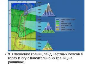 3. Смещение границ ландшафтных поясов в горах к югу относительно их границ на ра