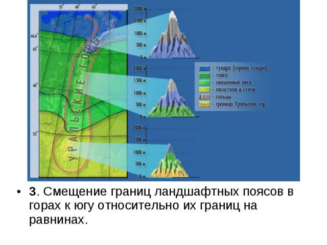 3. Смещение границ ландшафтных поясов в горах к югу относительно их границ на равнинах. 3. Смещение границ ландшафтных поясов в горах к югу относительно их границ на равнинах.