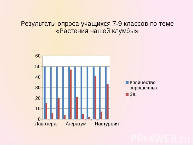 Результаты опроса учащихся 7-9 классов по теме «Растения нашей клумбы»