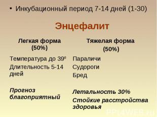 Энцефалит Инкубационный период 7-14 дней (1-30)